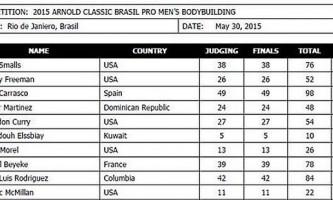 Результаты arnold classic 2015 brasil