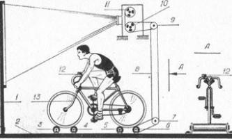 Техническая и физическая подготовка велосипедиста на специальных тренажёрах.