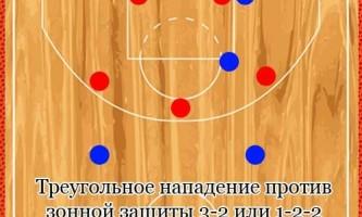 Треугольное нападение против зонной защиты 3-2 и 1-2-2